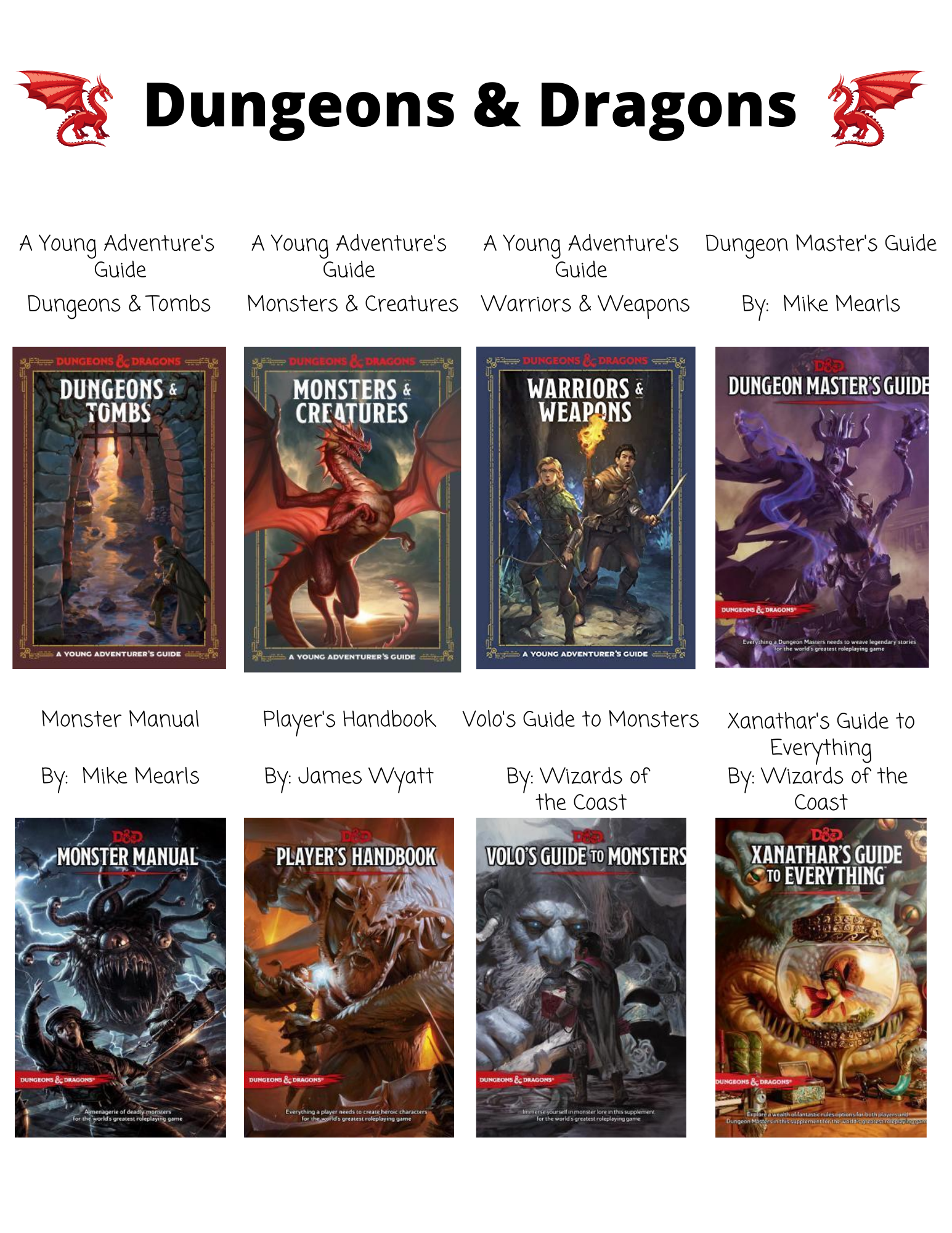 Dungeons & Dragons  A Young Adventure's  Guide  Dungeons & Tombs  A Young Adventure's Guide  Monsters & Creatures  A Young Adventure's Guide  Warriors & Weapons  Dungeon Master's Guide  By: Mike Mearls  Monster Manual  By:  Mike Mearls  Player's Handbook  By: James Wyatt  Volo's Guide to Monsters  By: Wizards of  the Coast  Xanathar's Guide to Everything  By: Wizards of the  Coast  Waterdeep  Dungeon Heist  Waterdeep  Dungeon of the  Mad Mage  Eberron  Rising From the  Last War